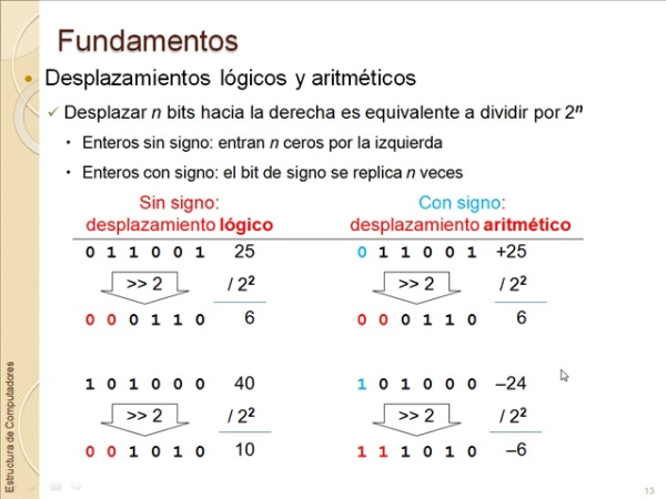 Multiplicación con y sin Signo.