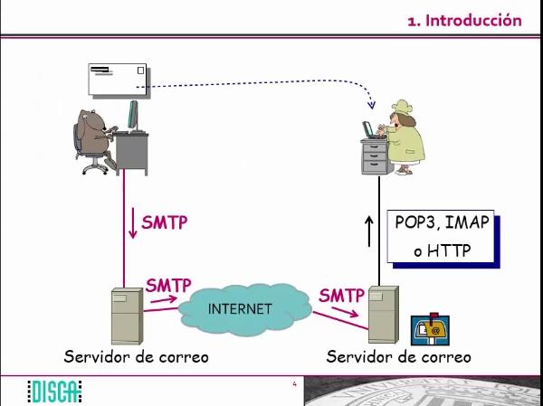 El protocolo SMTP