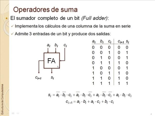 Operadores de Suma y Resta