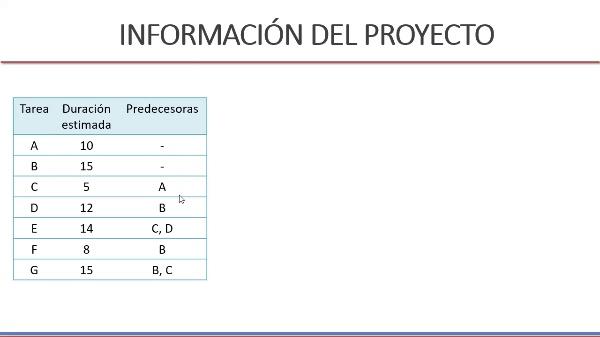Planificación Microsoft Project I - Duración proyecto y camino crítico