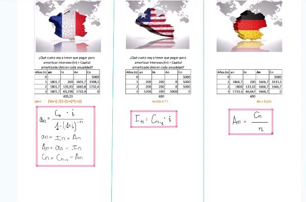 Tabla de Amortización para Préstamos Francés, Americano y Alemán