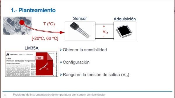Sensores semiconductores de temperatura: cálculo de parámetros y errores