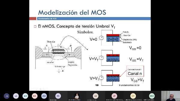 Fundamentos VLSI: Tema I_2: Modelización de Dispositivos SPICE (2/3)