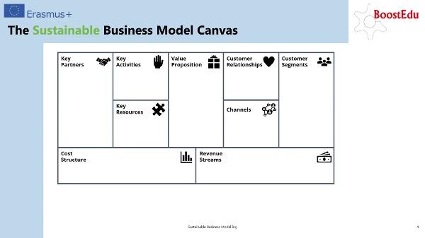 Sustainable Business Modelling III