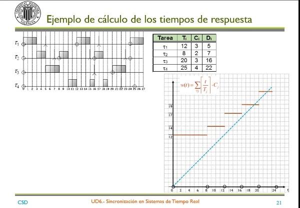 Ejemplo cálculo Ri