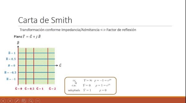 Fundamentos de transmisión. Tema 4.4.3. Carta de Smith. Admitancia y explicación escalas.