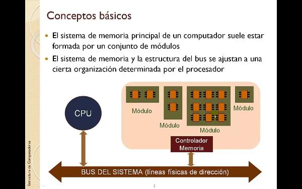 TEMA 5. Memoria. Diseño de módulos de memoria