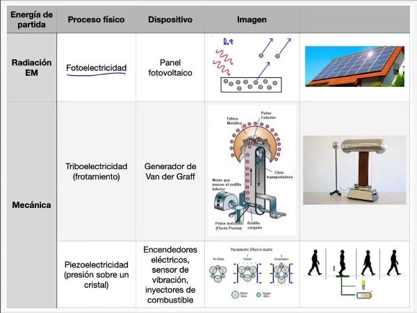 Teoría de Circuitos: 2.4.4.-  Generadores desde radiación electromagnética y energía mecánica
