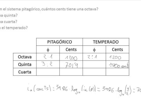 Escalas y sistemas de afinación. Sistema Pitagórico.
