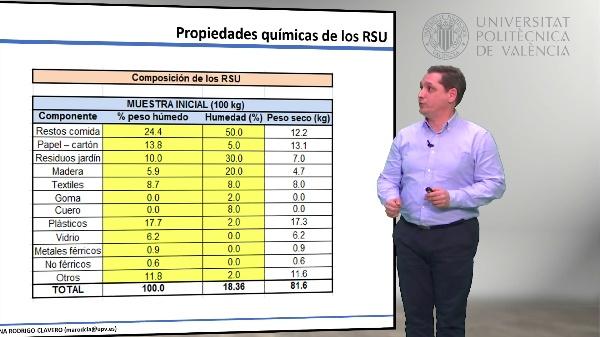 1.07.- Propiedades químicas de los RSU