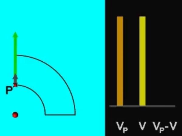 Potencial_1: Potencial eléctrico creado por una carga puntual a lo largo de una trayectoria cerrada