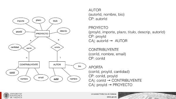 Definición de relaciones en una base de datos