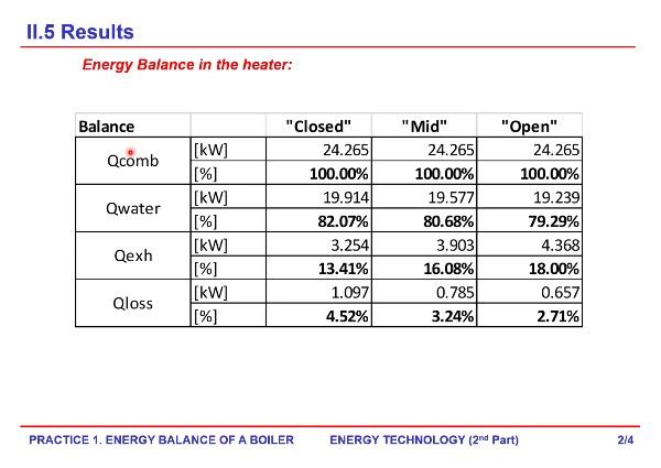 Laboratory QUE - 3. Results