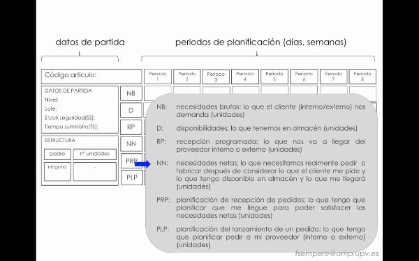 Planificación de requerimientos de material: procedimiento de cálculo