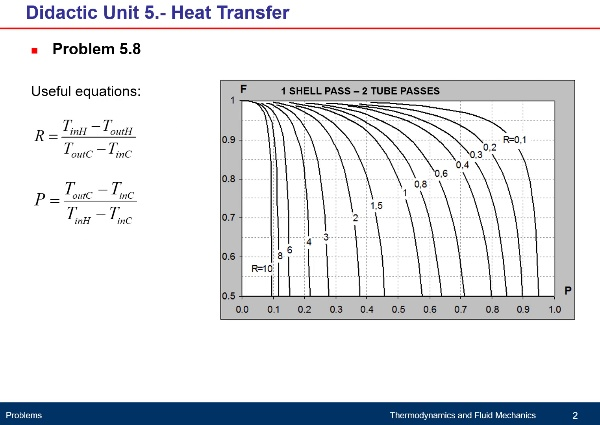 Didactic Unit 5. Heat Transfer - Problem 5.8