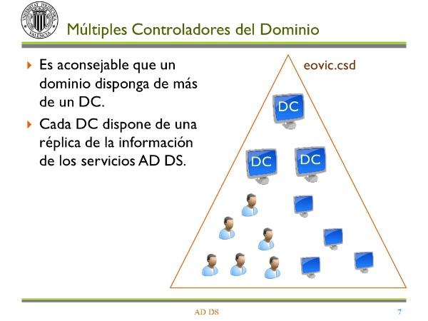 Servicios de dominio de Active Directory