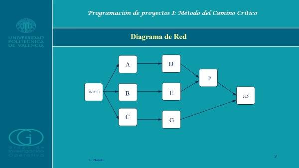 Programación de proyectos I: Método del Camino Crítico