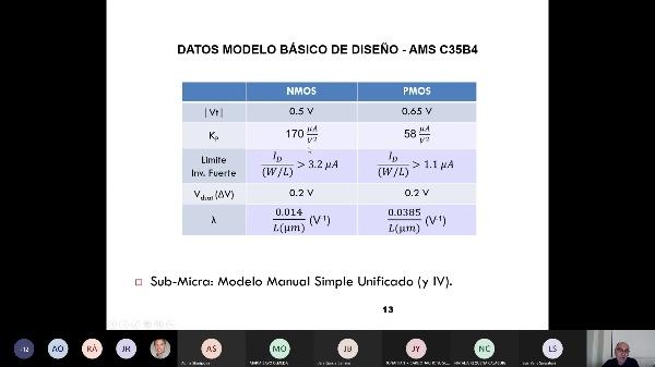Fundamentos VLSI: Tema I_3: Modelización de Dispositivos SPICE (3/3)