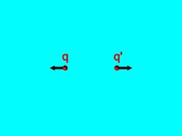 Coulomb_1: Fuerza de repulsión entre dos cargas positivas