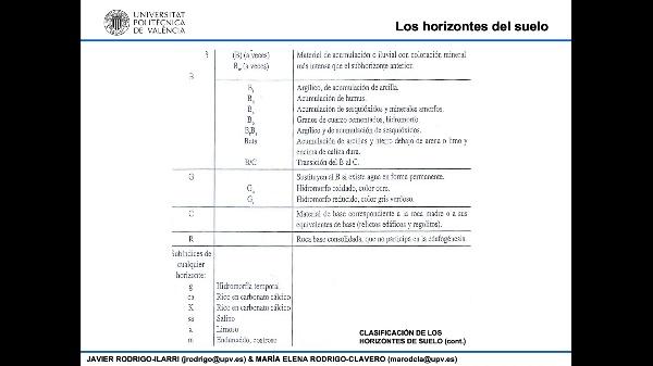 02.13.- Características FQB del suelo