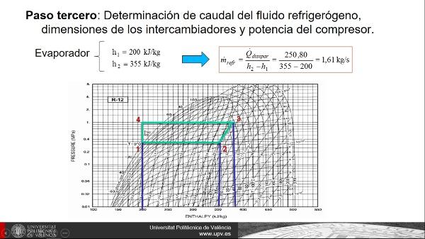 Clase 3. S. refrigeración