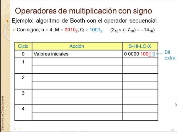 Ejemplo multiplicación por Booth