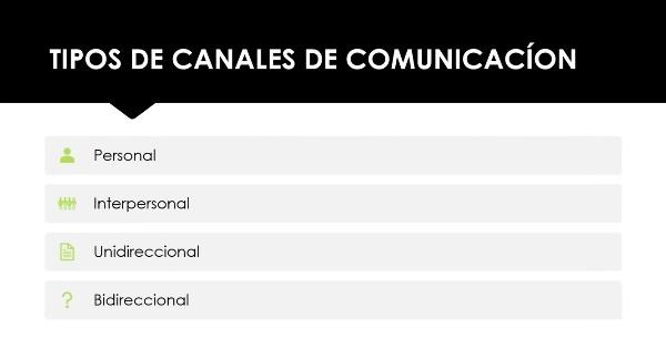 Canales y estilos de comunicación