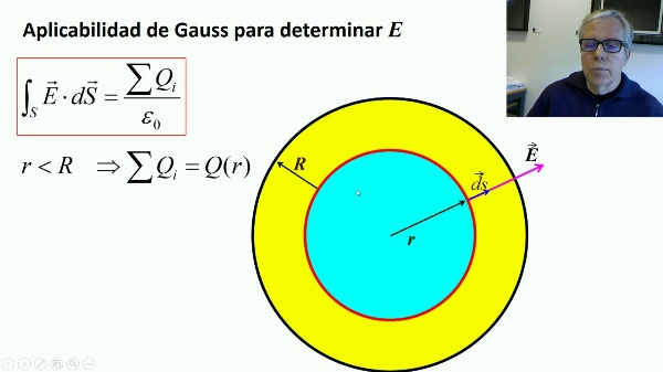 Ley de Gauss: aplicación a esferas cargadas upv