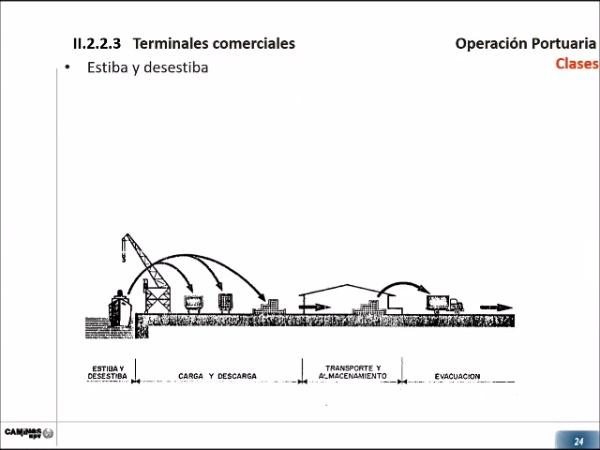 DISEÑO BÁSICO PORTUARIO. Diseño de la terminal terrestre. [TERMINALES COMERCIALES] 2_3.1