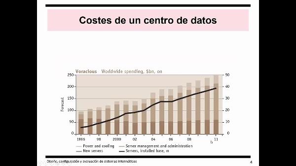 Eficiencia energética en los centros de datos