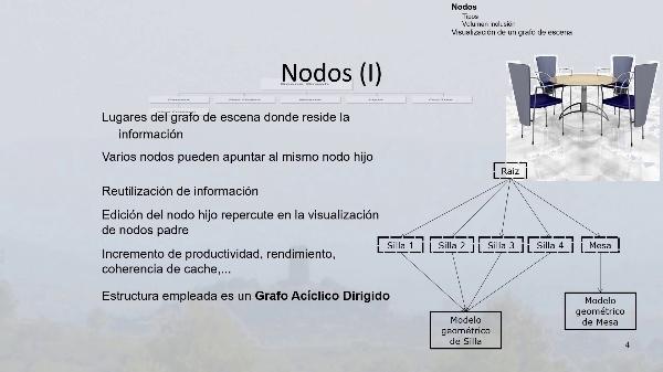 Nodos de un grafos de escena