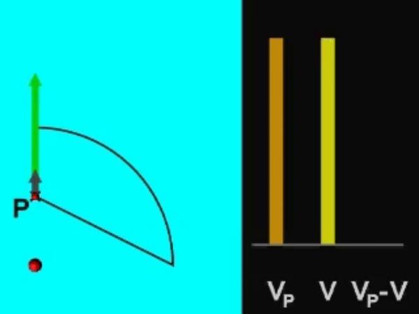 Potencial_2: Potencial eléctrico creado por una carga puntual a lo largo de una trayectoria cerrada