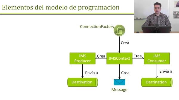 Desarrollo de aplicaciones en JMS