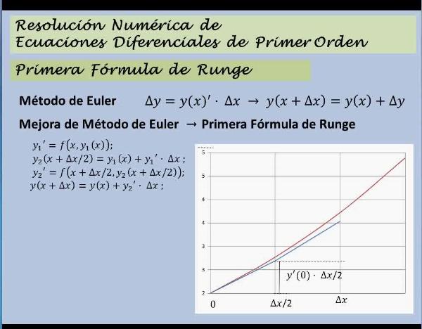 MN-EDO-04-23 Runge 1 Gráfico