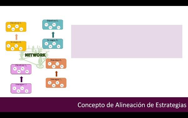 Proceso Colaborativo de Alineación de Estrategias