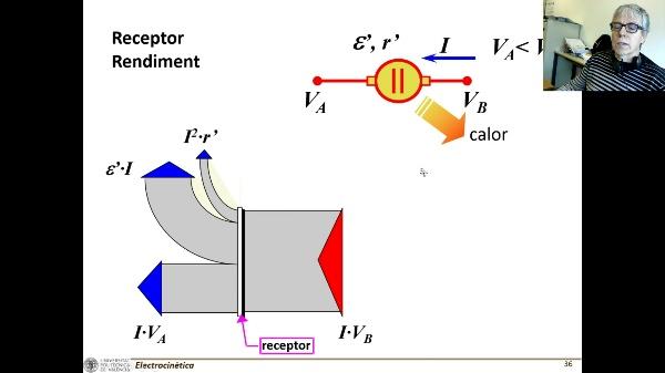 T3E: Rendimiento de generadores y receptores C (volumen bajo)