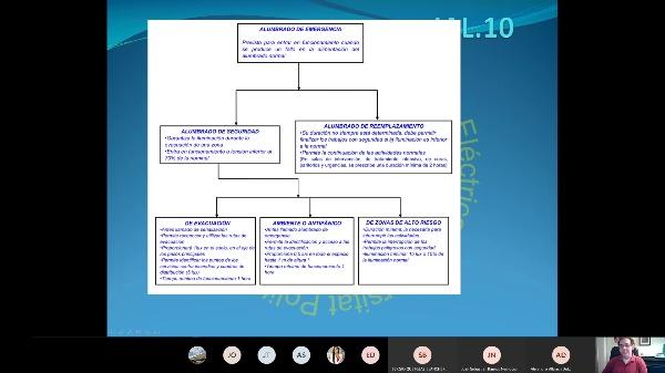 IAL-10.4-Interiores-Escenas-Grupos de control-Iluminacion diurna-Alumbrado de emergencia