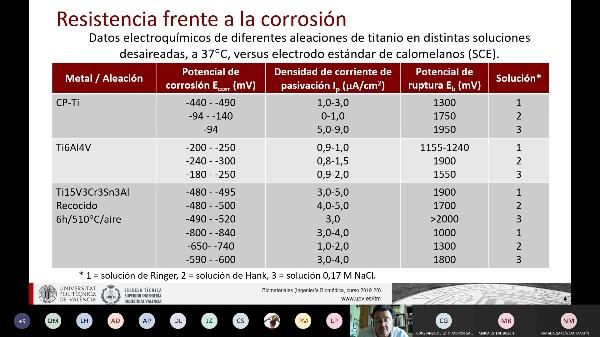 Clase de Biomateriales: Corrosión II