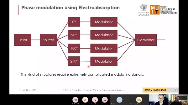 Photonic ICs: from tech to biz - Week 5 - Design Modulators / Part 2