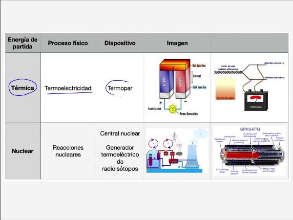 Teoría de Circuitos: 2.4.5.-  Generadores desde energía térmica y energía nuclear