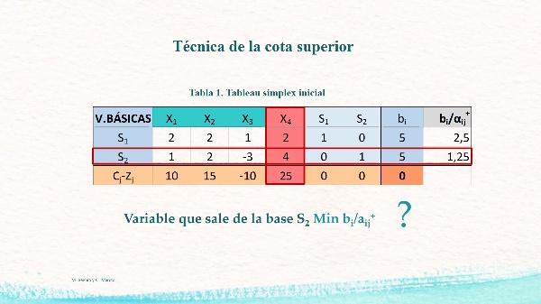 Programación lineal. Algoritmo del Simplex con variables acotadas superiormente