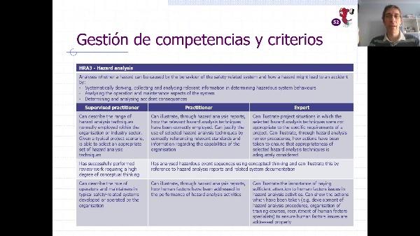 SSC - IEC 61508 - 04. Certificación