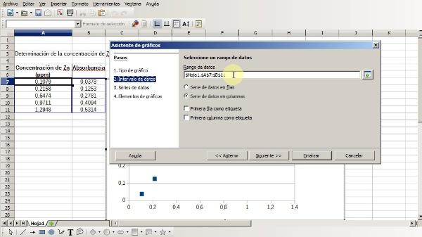 Uso de la hoja de cálculo del LibreOffice para la realización de un ajuste por mínimos cuadrados