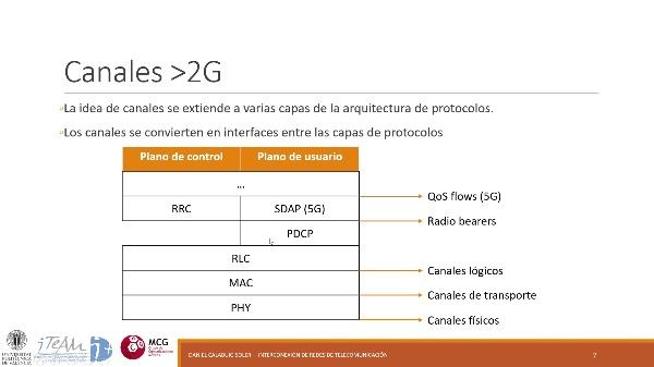 IRT - Redes 3GPP 05 - Interfaz radio