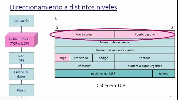 Direccionamiento en tramas IEEE 802.11