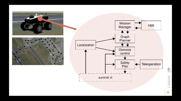 A hierarchical fault tolerant architecture for an autonomous robot