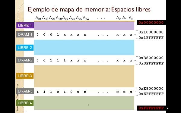 TEMA 5. Memoria. Mapas de memoria. Ejemplo
