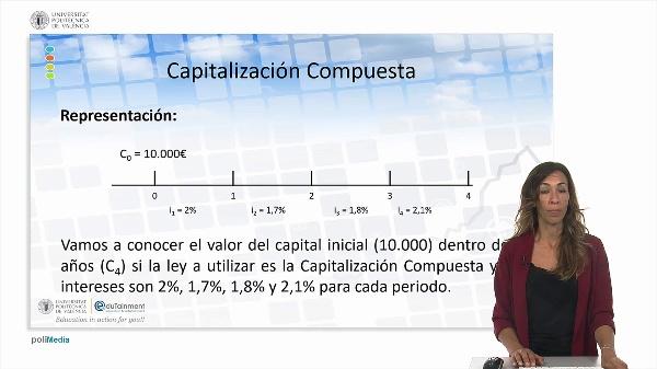 Capitalización compuesta