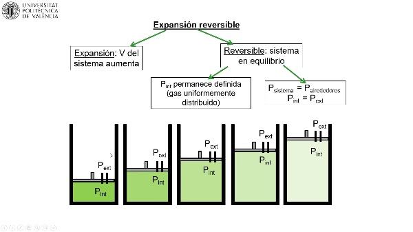 MOOC Primeros pasos termodinámica. Expansión reversible de un gas