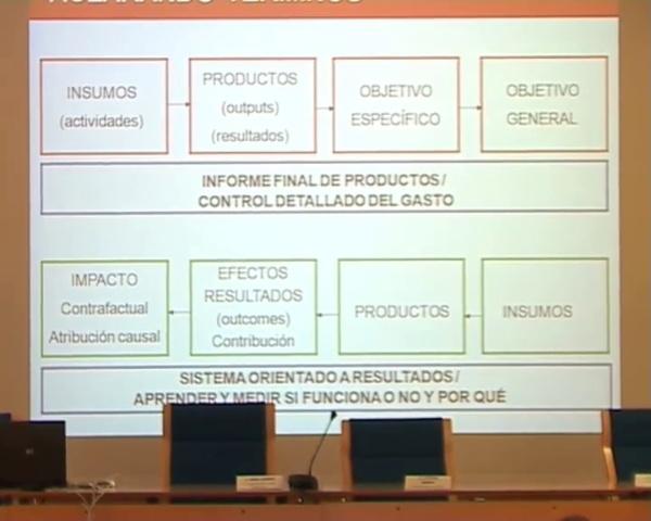 José María Larrú - Qué es, cómo se mide y qué está aportando a la cooperación para el desarrollo - parte 2 de 3